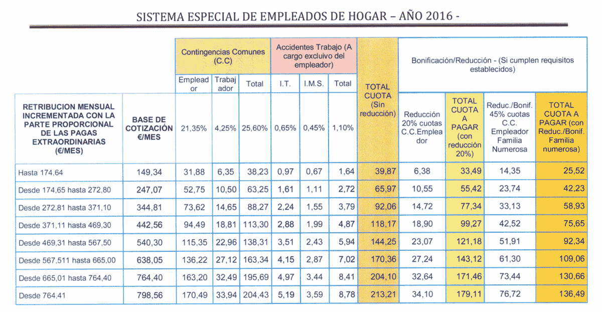 Contrato empleada de hogar 2016 contrato temporal for Modelo contrato empleada de hogar 2016